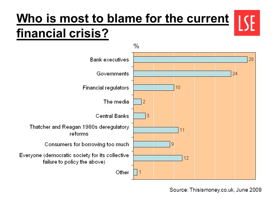 Who is most to blame for the current financial crisis % Source: Thisismoney.co.uk, June 2009