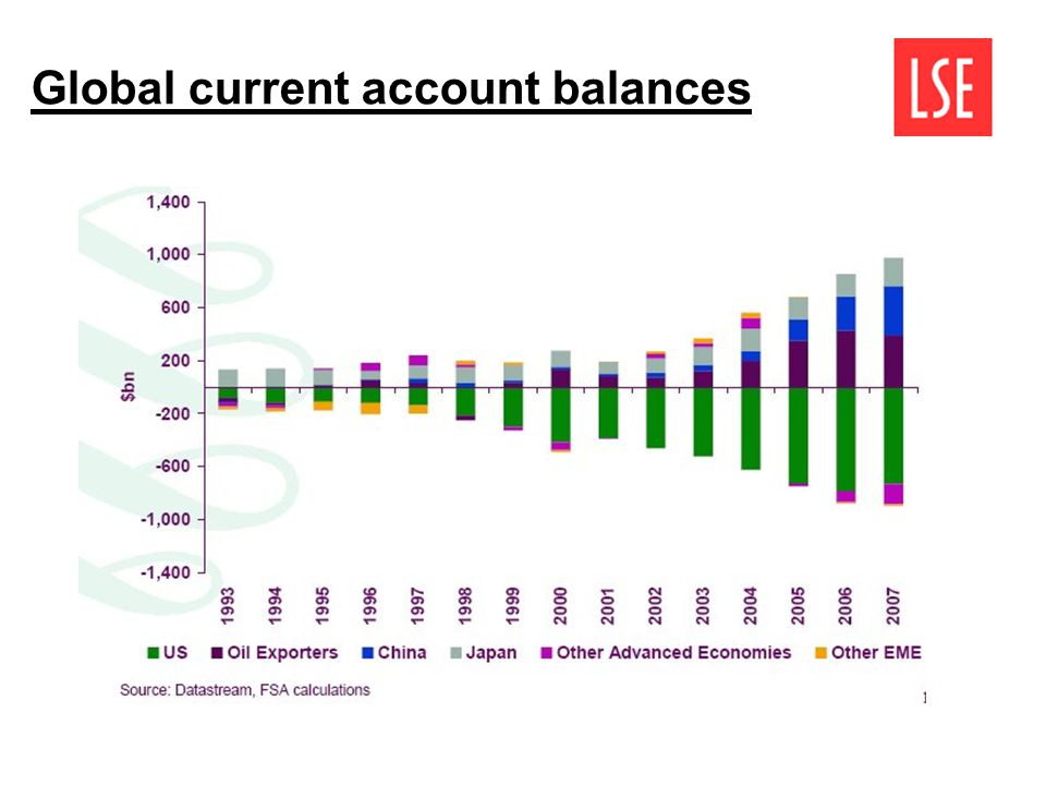Global current account balances
