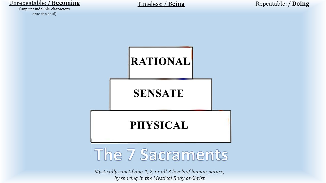 Mystically sanctifying 1, 2, or all 3 levels of human nature, by sharing in the Mystical Body of Christ Unrepeatable: / Becoming (Imprint indelible characters onto the soul) Repeatable: / Doing Baptism.