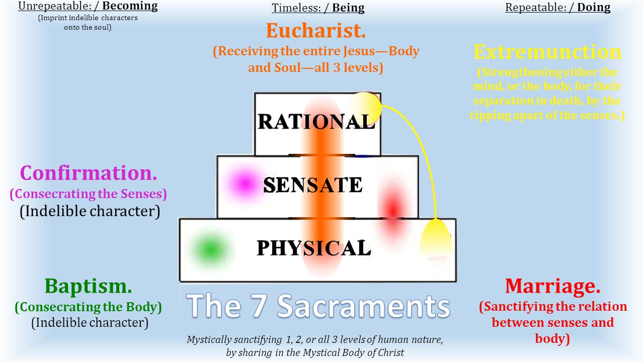 6 th : Don't commit Adultery (Marital relations with someone not your spouse) Unrepeatable: / Becoming (Imprint indelible characters onto the soul) Repeatable: / Doing 9 th : Don't covet another's wife (Willed sensual animal attraction) Timeless: / Being 5th: You shall not Kill (Killing is a rational decision to take physical life, by destruction of the senses.) 7 th : You shall not steal..