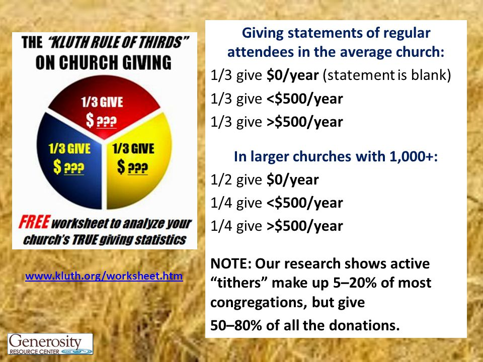 Giving statements of regular attendees in the average church: 1/3 give $0/year (statement is blank) 1/3 give <$500/year 1/3 give >$500/year In larger churches with 1,000+: 1/2 give $0/year 1/4 give <$500/year 1/4 give >$500/year NOTE: Our research shows active tithers make up 5–20% of most congregations, but give 50–80% of all the donations.