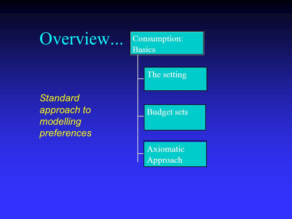 Overview... The setting Budget sets Axiomatic Approach Consumption: Basics Standard approach to modelling preferences