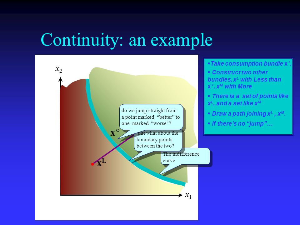 x1x1 x2x2 Better than x  . Continuity: an example   Take consumption bundle x°.