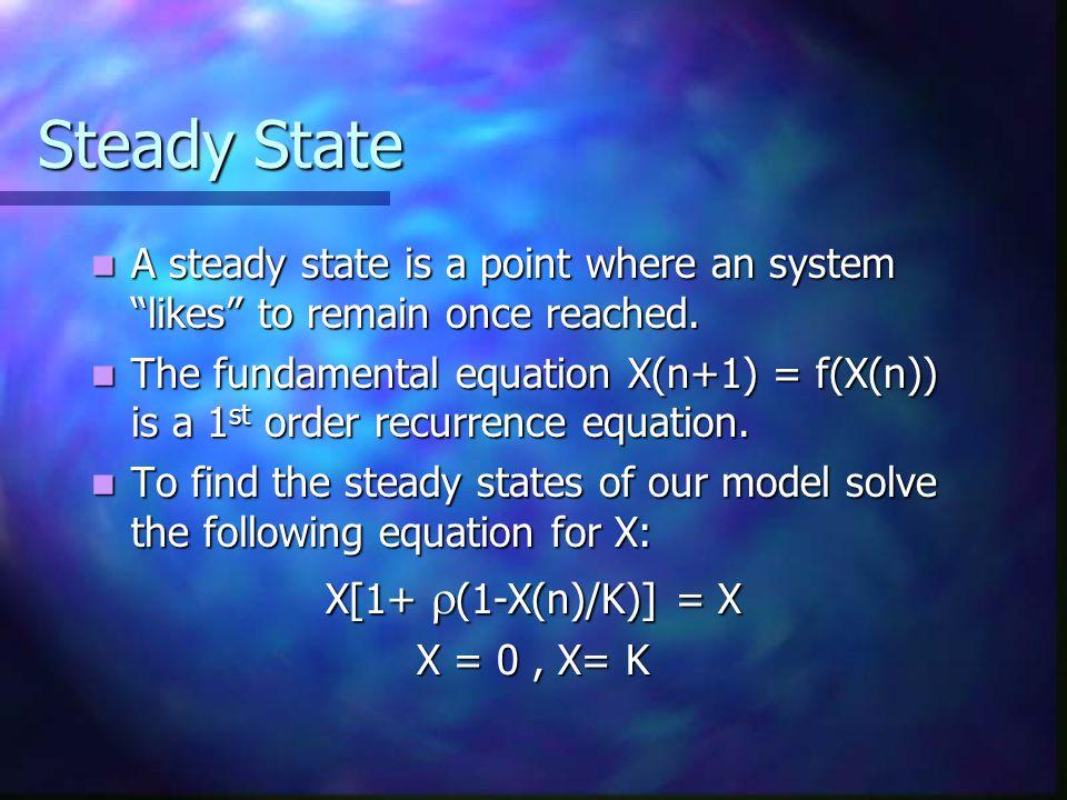 Basic Logistic Population Model X(n+1) – X(n) = [-(  /K)x +  ]X(n) X(n+1) – X(n) = [-(  /K)x +  ]X(n) X(n+1) = [-(  /K)x +  ]X(n) + X(n) X(n+1) = [-(  /K)x +  ]X(n) + X(n) X(n+1) = X(n)[1+  (1-X(n)/K)] X(n+1) = X(n)[1+  (1-X(n)/K)]