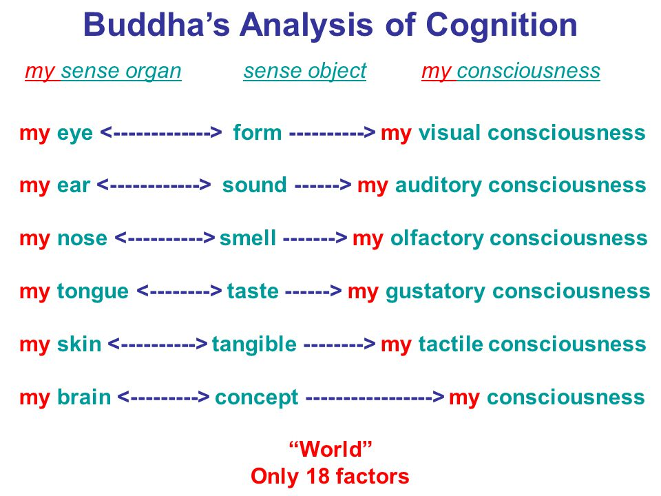 Buddha's Analysis of Cognition my sense organ sense object my consciousness my eye form ----------> my visual consciousness my ear sound ------> my au