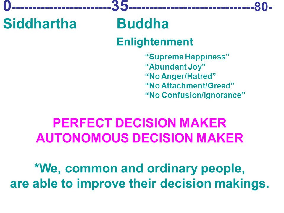 "0 ------------------------ 35 ------------------------------80- Siddhartha Buddha Enlightenment ""Supreme Happiness"" ""Abundant Joy"" ""No Anger/Hatred"" """