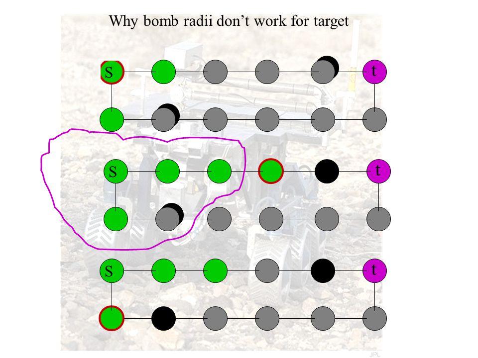 S t S t S t Why bomb radii don't work for target