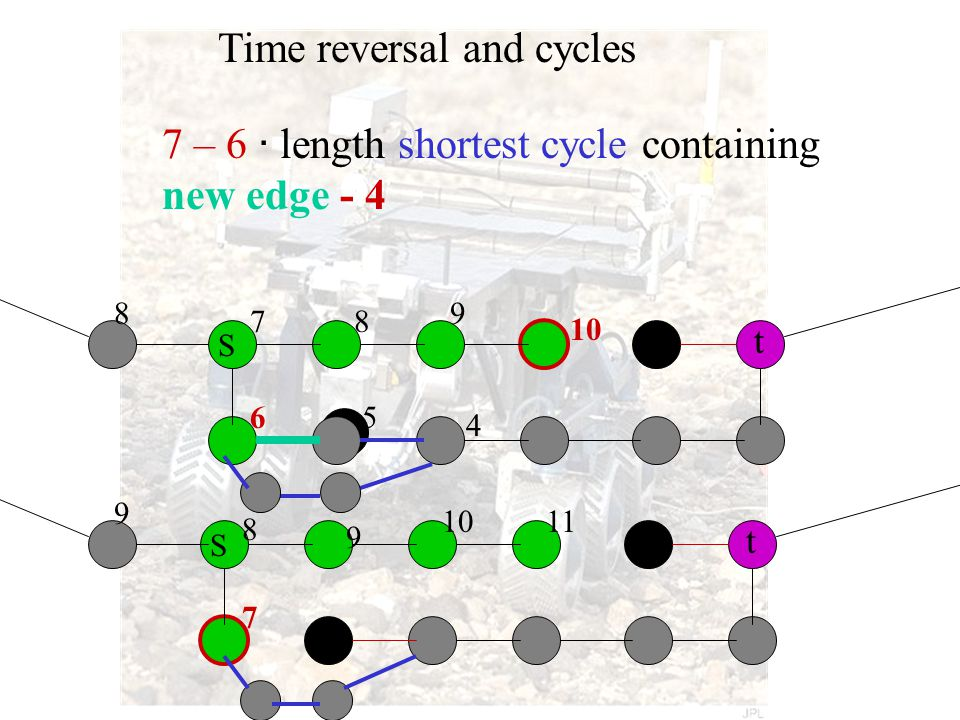 S t S t Time reversal and cycles 8 9 6 7 4 5 8 9 8 7 9 1011 10 7 – 6 · length shortest cycle containing new edge - 4