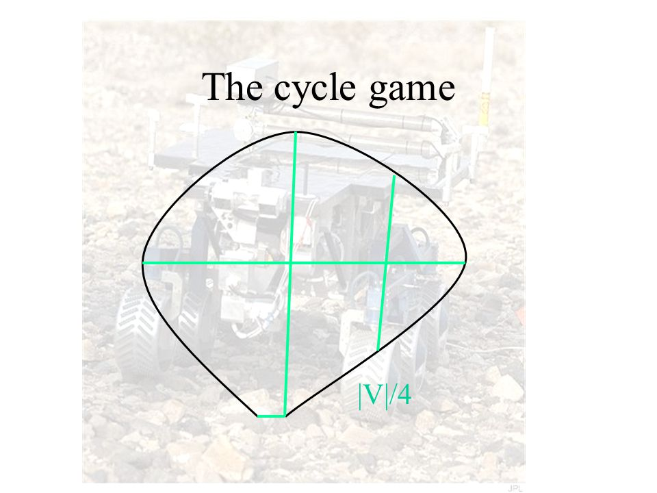 The cycle game |V|/4