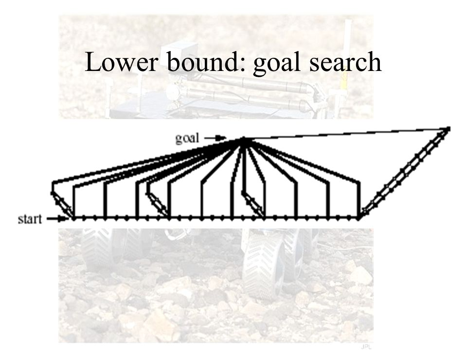 Lower bound: goal search