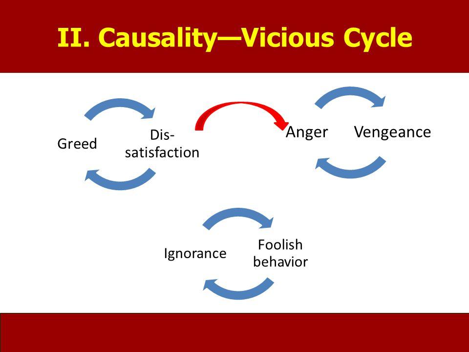 Foolish behavior Ignorance VengeanceAnger Dis- satisfaction Greed