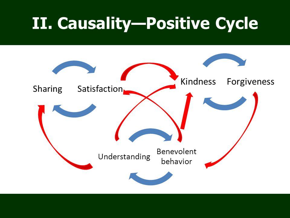 Benevolent behavior Understanding ForgivenessKindness SatisfactionSharing II.