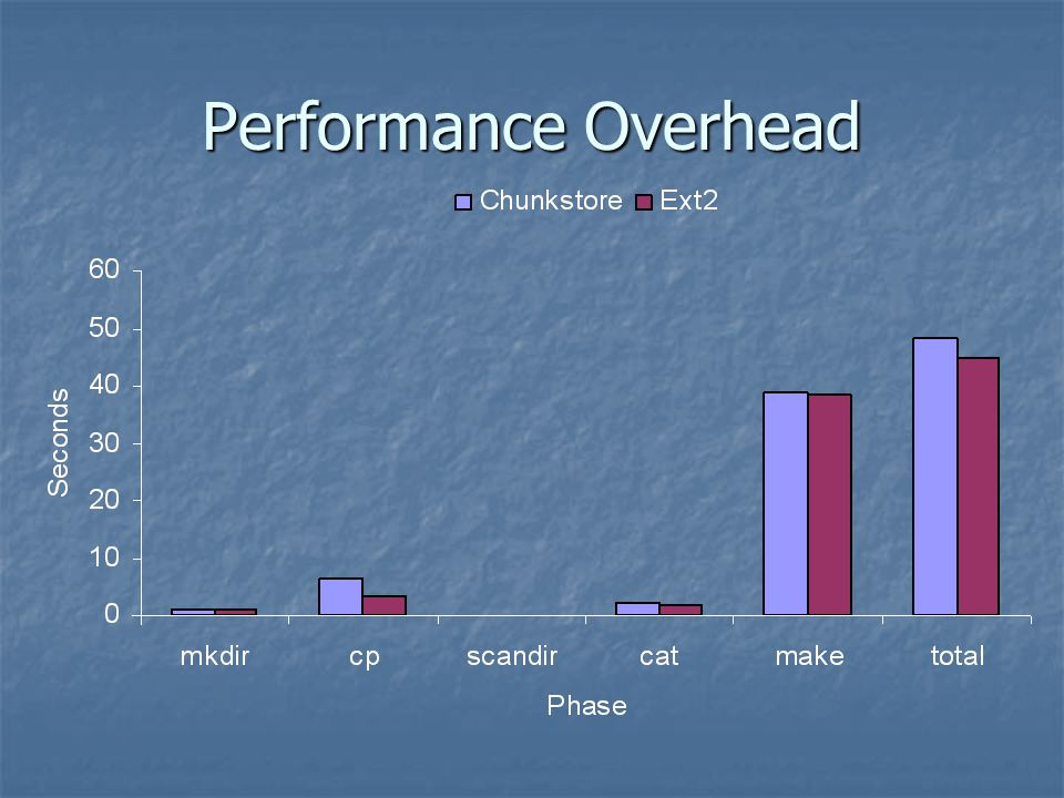 Performance Overhead