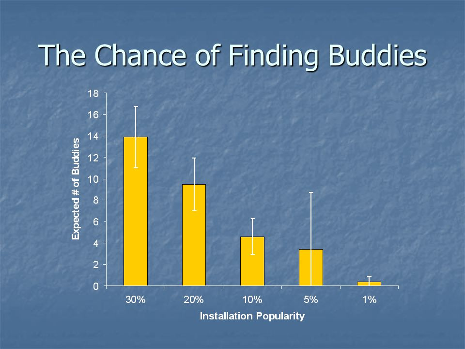 The Chance of Finding Buddies