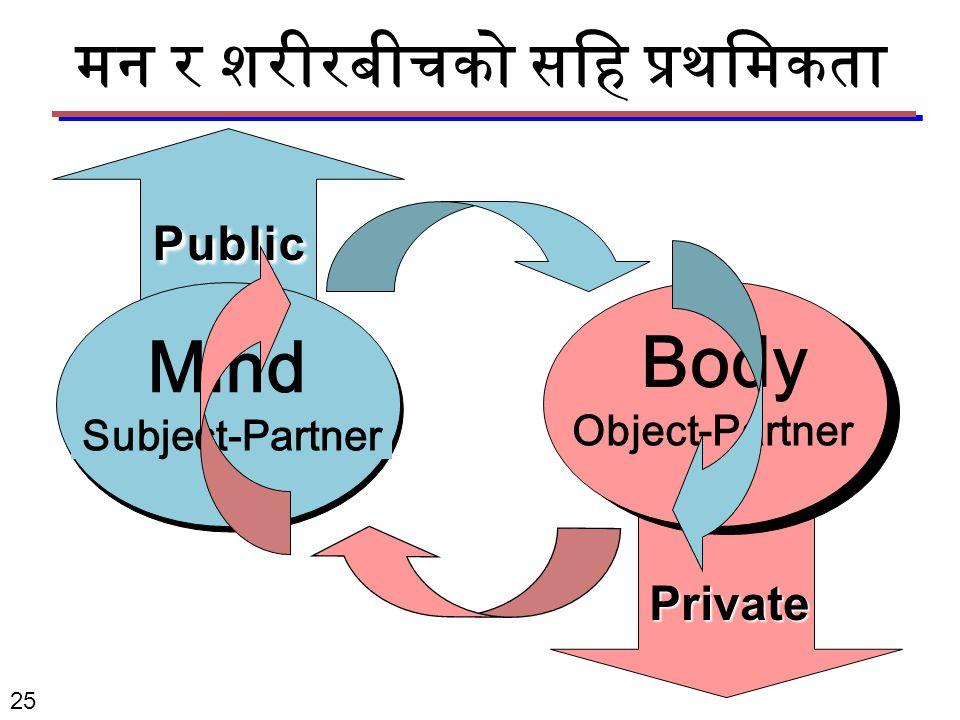 Mind Subject-Partner Body Object-Partner Public Private मन र शरीरबीचको सहि प्रथमिकता 25
