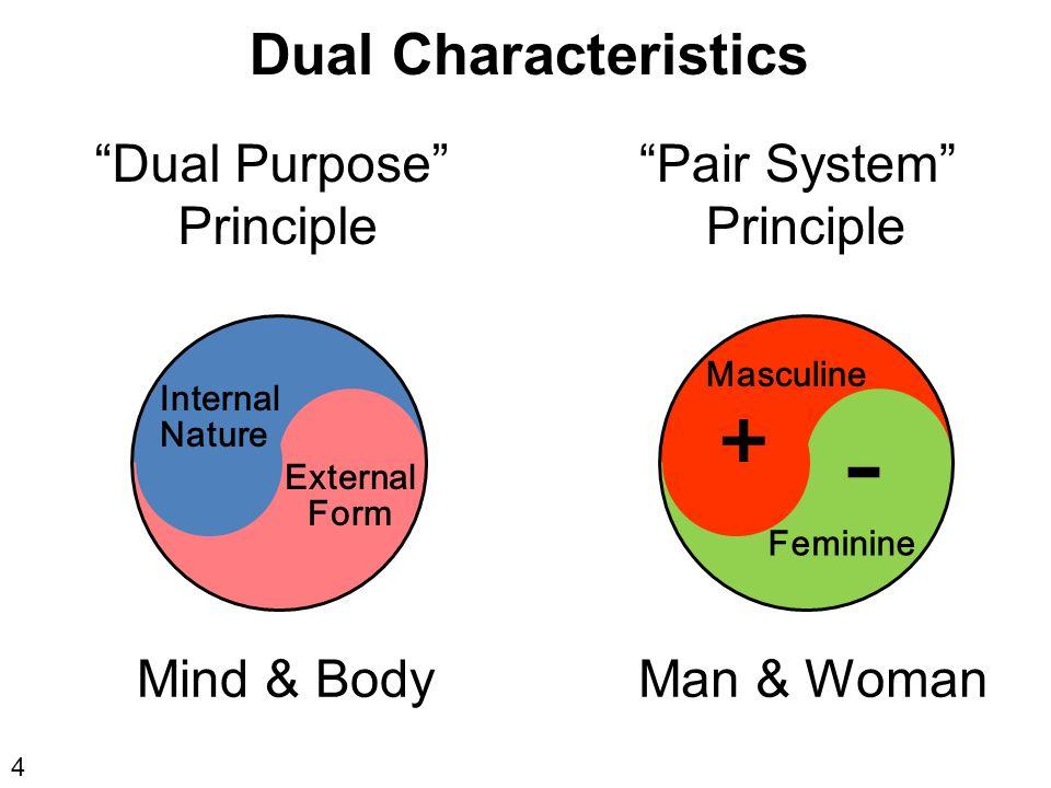 Mind & BodyMan & Woman + - Masculine Feminine Internal Nature External Form 4 Dual Characteristics Dual Purpose Principle Pair System Principle