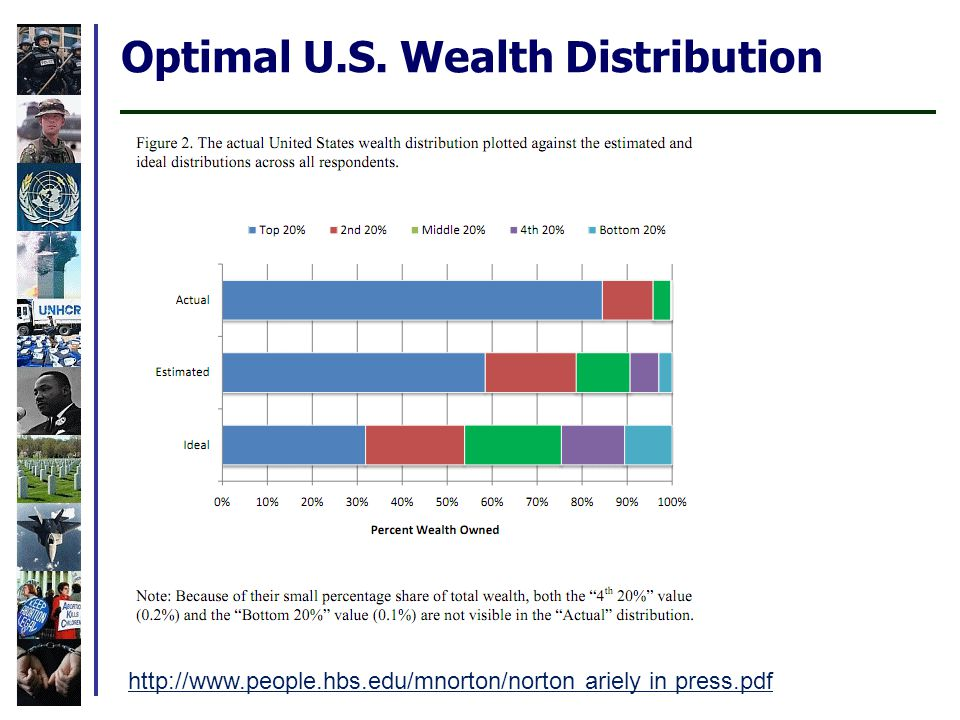 Optimal U.S. Wealth Distribution http://www.people.hbs.edu/mnorton/norton ariely in press.pdf
