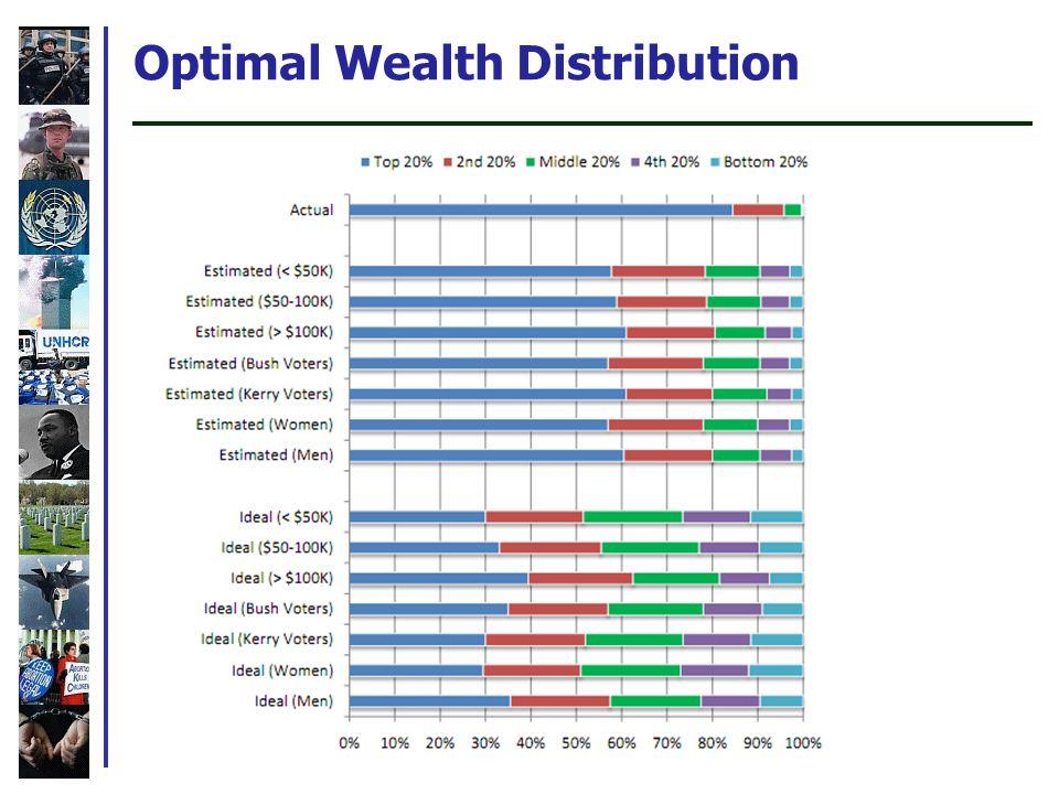 Optimal Wealth Distribution