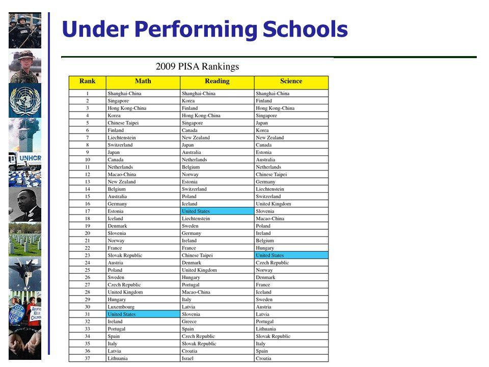 Under Performing Schools