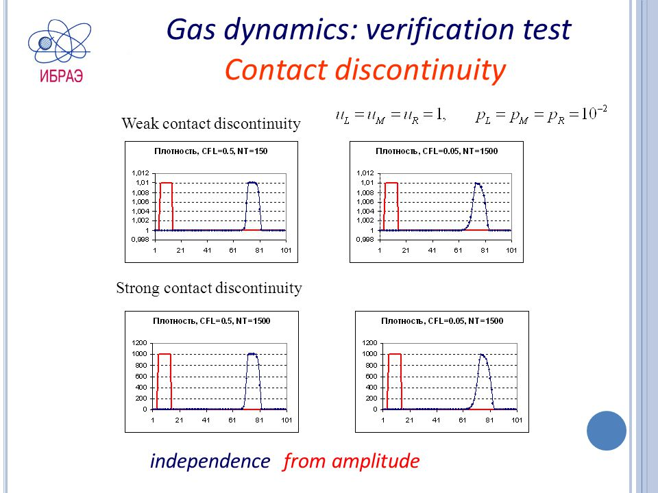 Gas dynamics: verification test Contact discontinuity Weak contact discontinuity Strong contact discontinuity independence from amplitude