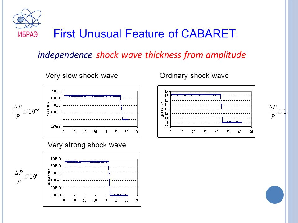 independence shock wave thickness from amplitude Very slow shock wave Very strong shock wave Ordinary shock wave First Unusual Feature of CABARET :