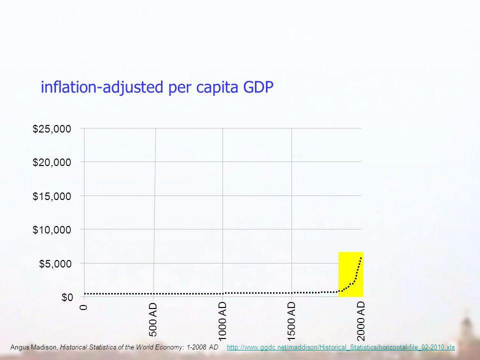 inflation-adjusted per capita GDP $0 $5,000 $10,000 $15,000 $20,000 $25,000 0 500 AD 1000 AD1500 AD 2000 AD Angus Madison, Historical Statistics of the World Economy: 1-2008 AD http://www.ggdc.net/maddison/Historical_Statistics/horizontal-file_02-2010.xlshttp://www.ggdc.net/maddison/Historical_Statistics/horizontal-file_02-2010.xls