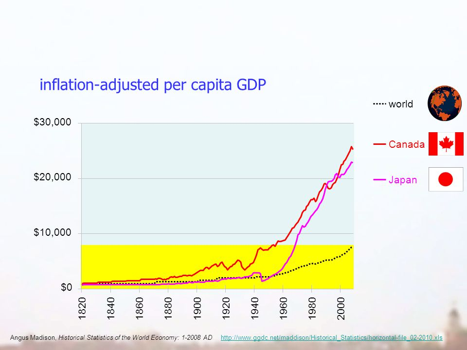 inflation-adjusted per capita GDP world Angus Madison, Historical Statistics of the World Economy: 1-2008 AD http://www.ggdc.net/maddison/Historical_Statistics/horizontal-file_02-2010.xlshttp://www.ggdc.net/maddison/Historical_Statistics/horizontal-file_02-2010.xls Japan Canada $0 $10,000 $20,000 $30,000 1820184018601880190019201940196019802000