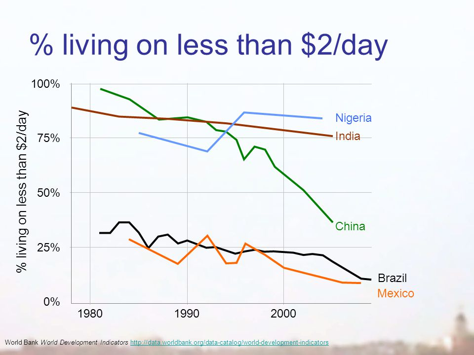 % living on less than $2/day World Bank World Development Indicators http://data.worldbank.org/data-catalog/world-development-indicatorshttp://data.worldbank.org/data-catalog/world-development-indicators 0% 25% 50% 75% 100% 198019902000 India China Nigeria Brazil Mexico % living on less than $2/day