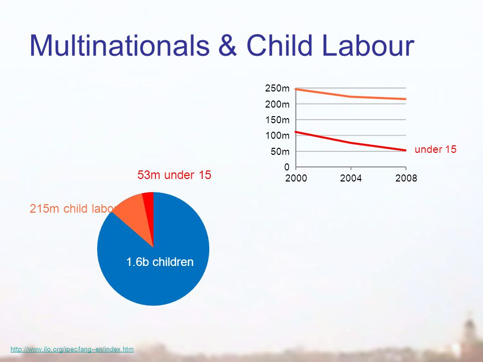 Multinationals & Child Labour http://www.ilo.org/ipec/lang--en/index.htm 1.6b children 215m child labourers 53m under 15 0 50m 100m 150m 200m 250m 200020042008 under 15
