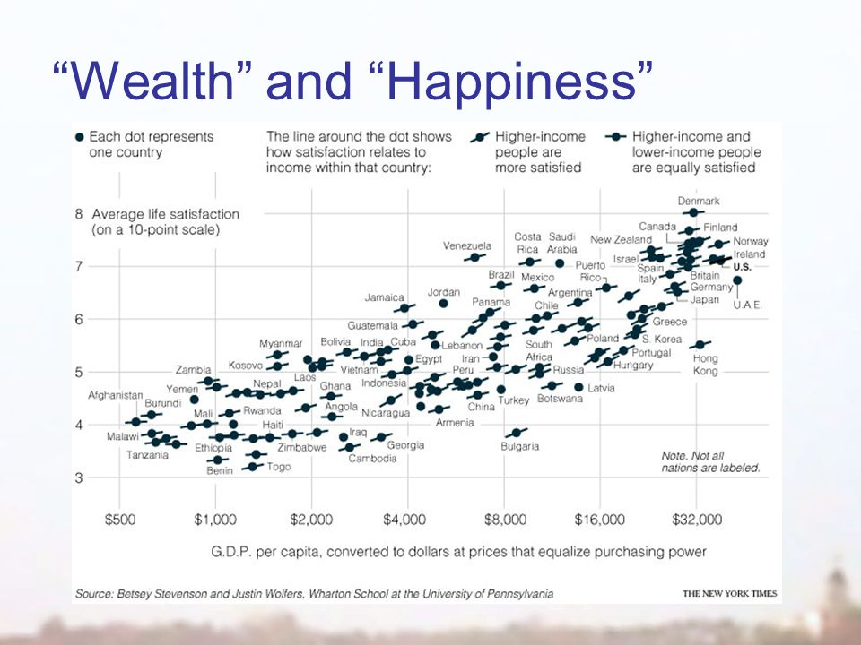 Wealth and Happiness
