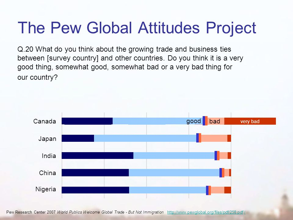 The Pew Global Attitudes Project Q.20 What do you think about the growing trade and business ties between [survey country] and other countries.