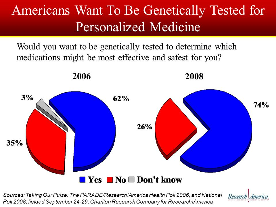 Americans Want To Be Genetically Tested for Personalized Medicine Would you want to be genetically tested to determine which medications might be most effective and safest for you.