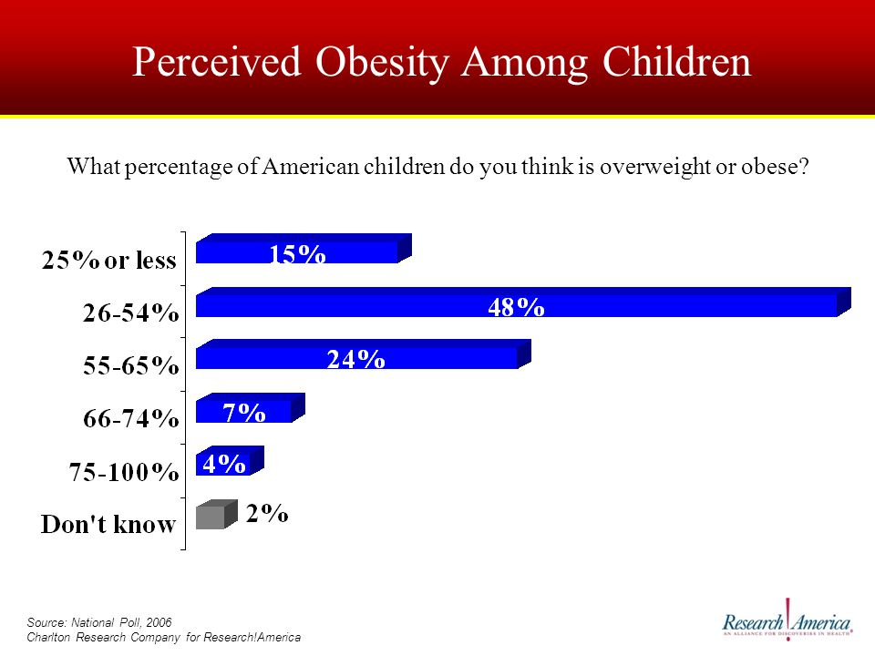 Perceived Obesity Among Children Source: National Poll, 2006 Charlton Research Company for Research!America What percentage of American children do you think is overweight or obese