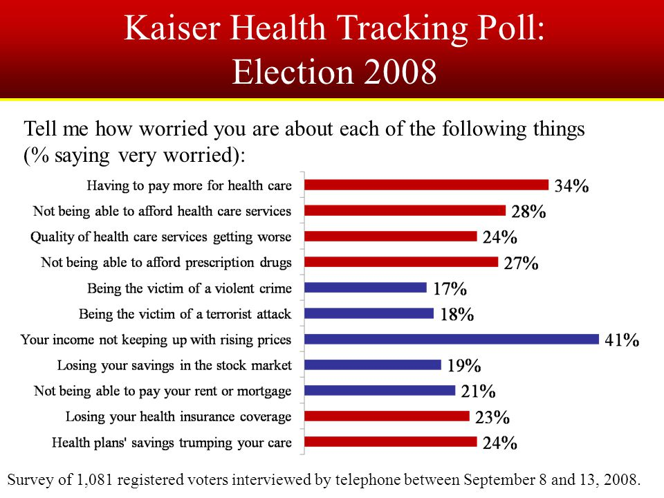 Kaiser Health Tracking Poll: Election 2008 Tell me how worried you are about each of the following things (% saying very worried): Survey of 1,081 registered voters interviewed by telephone between September 8 and 13, 2008.