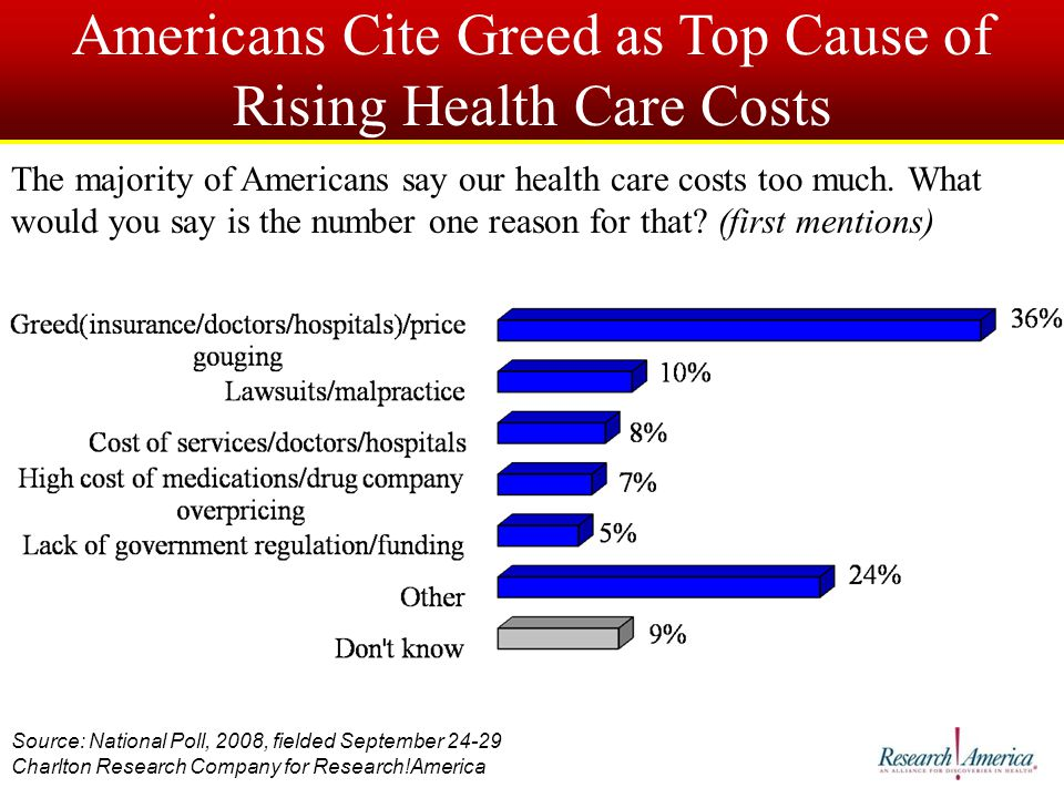 Americans Cite Greed as Top Cause of Rising Health Care Costs Source: National Poll, 2008, fielded September 24-29 Charlton Research Company for Research!America The majority of Americans say our health care costs too much.