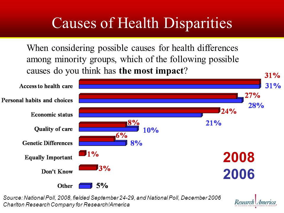 Causes of Health Disparities When considering possible causes for health differences among minority groups, which of the following possible causes do you think has the most impact.