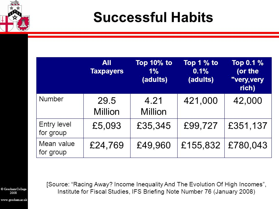 www.gresham.ac.uk © Gresham College 2008 Successful Habits £780,043£155,832£49,960£24,769 Mean value for group £351,137£99,727£35,345£5,093 Entry level for group 42,000421,0004.21 Million 29.5 Million Number Top 0.1 % (or the very,very rich) Top 1 % to 0.1% (adults) Top 10% to 1% (adults) All Taxpayers [Source: Racing Away.