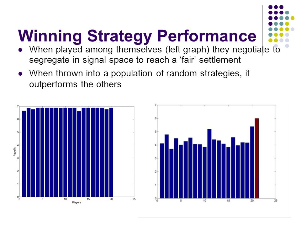 Winning Strategy Performance When played among themselves (left graph) they negotiate to segregate in signal space to reach a 'fair' settlement When thrown into a population of random strategies, it outperforms the others
