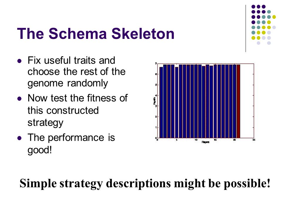 The Schema Skeleton Fix useful traits and choose the rest of the genome randomly Now test the fitness of this constructed strategy The performance is good.