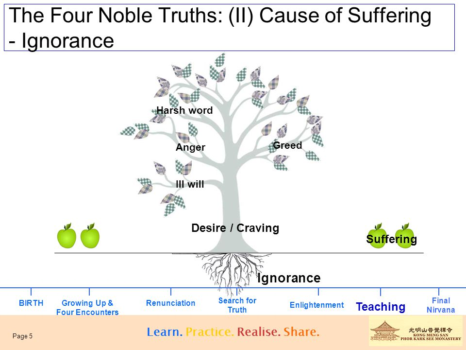 The Four Noble Truths: (II) Cause of Suffering - Ignorance Craving grows our of ignorance.
