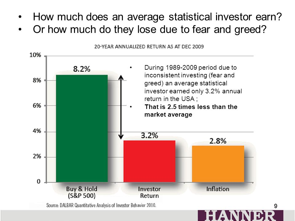 99 During 1989-2009 period due to inconsistent investing (fear and greed) an average statistical investor earned only 3.2% annual return in the USA ; That is 2.5 times less than the market average How much does an average statistical investor earn.