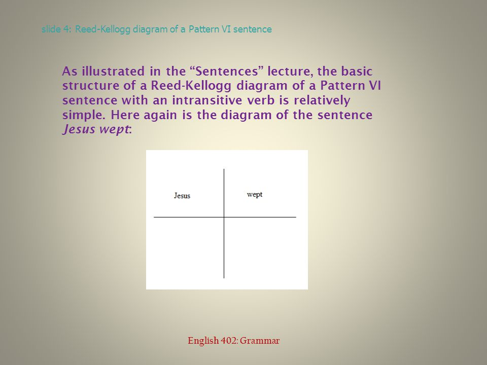 slide 4: Reed-Kellogg diagram of a Pattern VI sentence English 402: Grammar As illustrated in the Sentences lecture, the basic structure of a Reed-Kellogg diagram of a Pattern VI sentence with an intransitive verb is relatively simple.