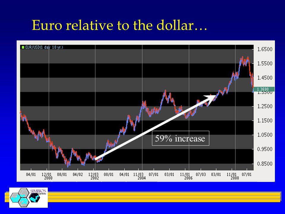 Euro relative to the dollar… 59% increase