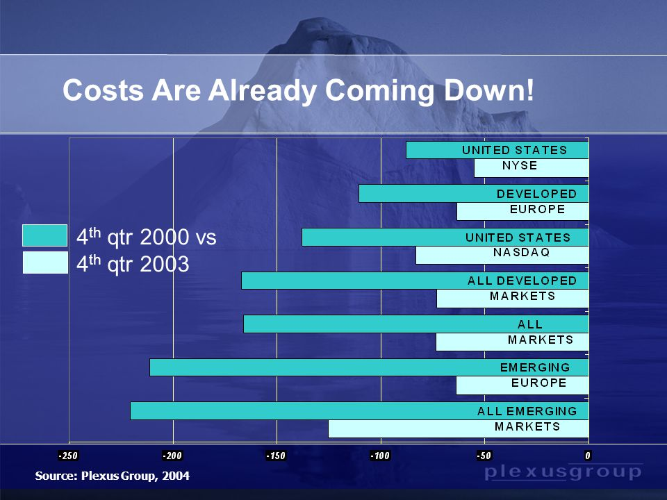 Costs Are Already Coming Down! 4 th qtr 2000 vs 4 th qtr 2003 Source: Plexus Group, 2004