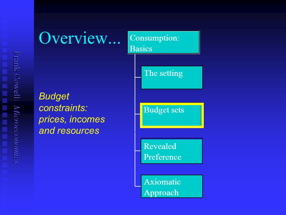 Frank Cowell: Microeconomics Overview... The setting Budget sets Revealed Preference Axiomatic Approach Consumption: Basics Budget constraints: prices