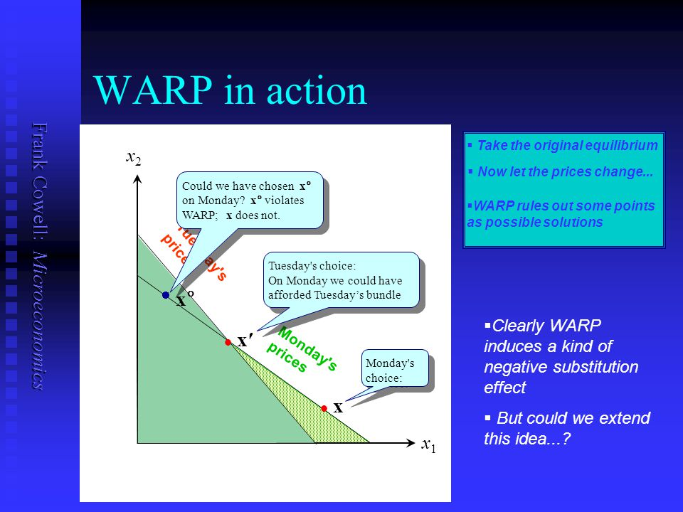 Frank Cowell: Microeconomics x1x1 x2x2 WARP in action   Take the original equilibrium   Now let the prices change...   WARP rules out some point