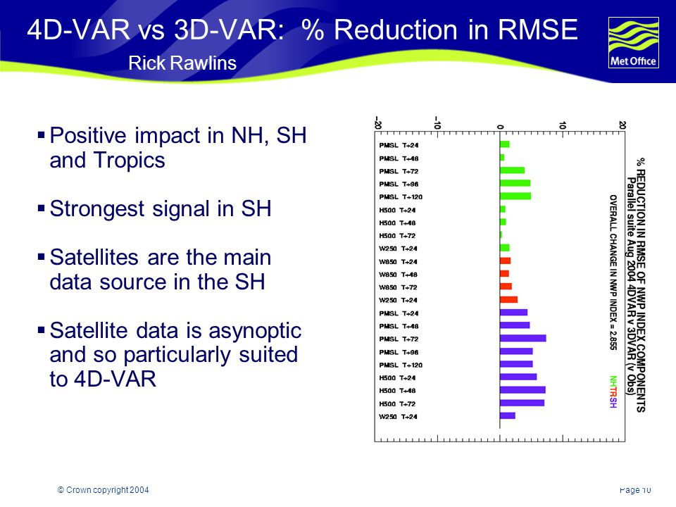 Page 10© Crown copyright 2004 4D-VAR vs 3D-VAR: % Reduction in RMSE Rick Rawlins  Positive impact in NH, SH and Tropics  Strongest signal in SH  Satellites are the main data source in the SH  Satellite data is asynoptic and so particularly suited to 4D-VAR