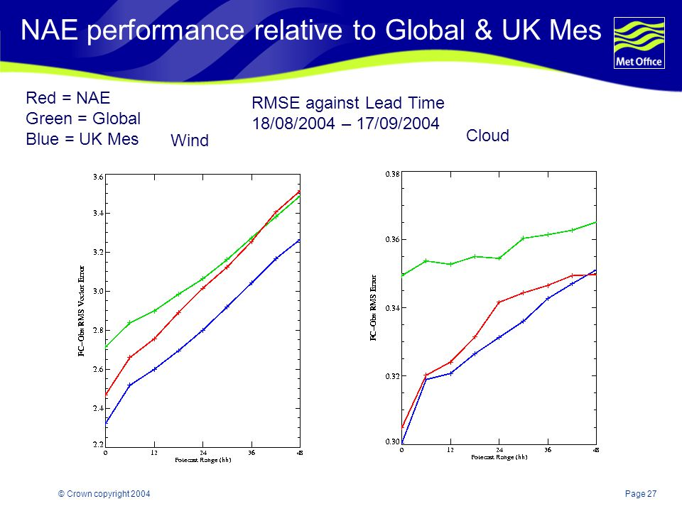 Page 27© Crown copyright 2004 NAE performance relative to Global & UK Mes Wind Cloud RMSE against Lead Time 18/08/2004 – 17/09/2004 Red = NAE Green = Global Blue = UK Mes