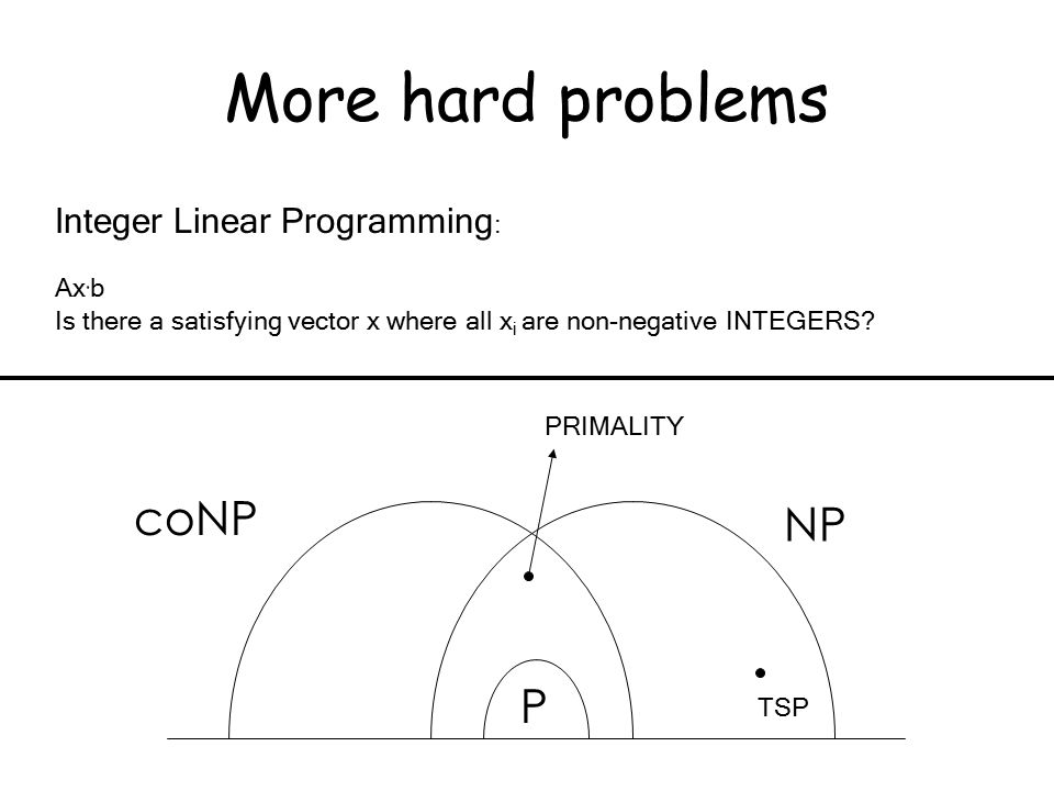 Integer Linear Programming : Ax · b Is there a satisfying vector x where all x i are non-negative INTEGERS.