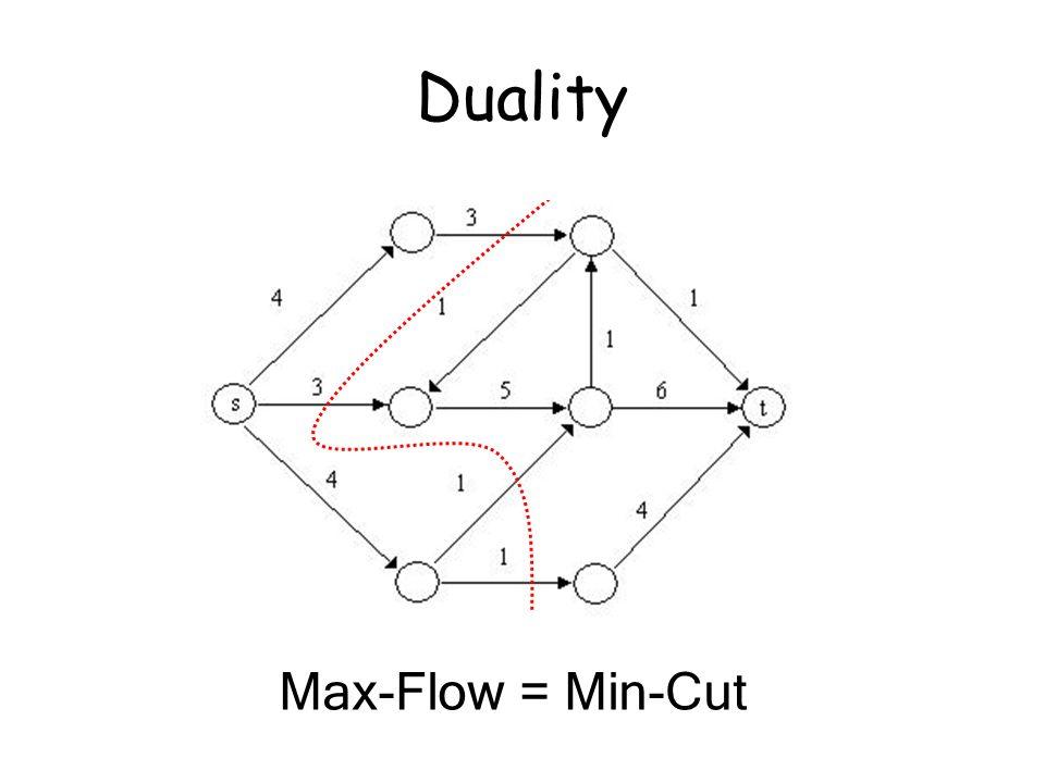 Duality Max-Flow = Min-Cut
